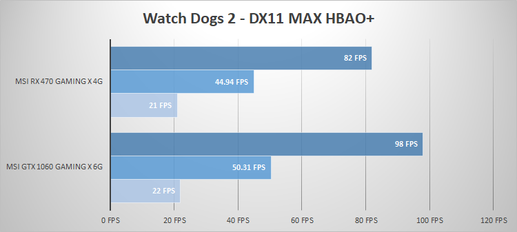 msi-rx470-watch-dogs2